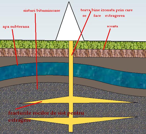 extragerea gazelor de sist
